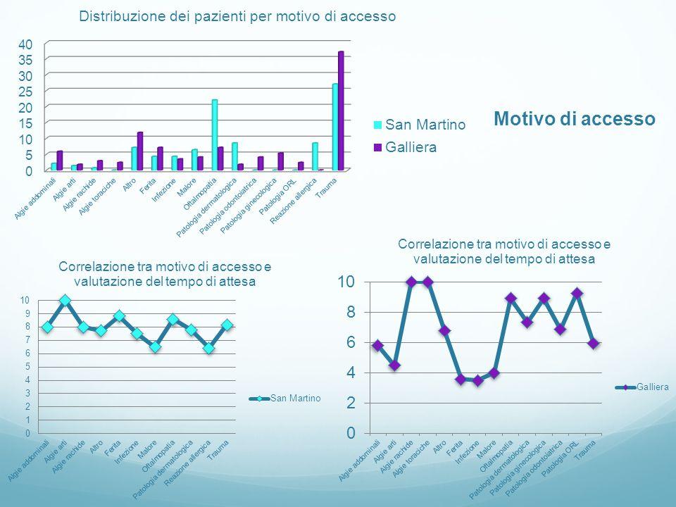 Correlazione tra titolo di studio e n° volte in PS e dal MMG/anno Correlazione tra professione e n° di volte in PS e dal MMG/anno