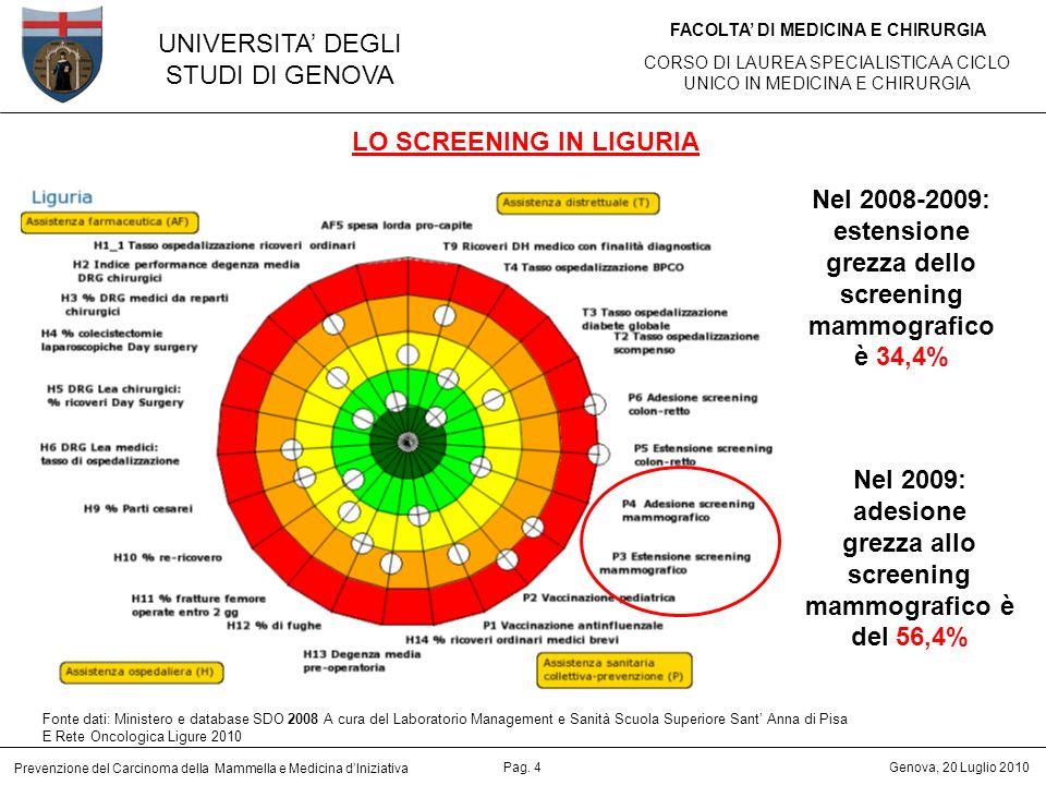UNIVERSITA DEGLI STUDI DI GENOVA FACOLTA DI MEDICINA E CHIRURGIA CORSO DI LAUREA SPECIALISTICA A CICLO UNICO IN MEDICINA E CHIRURGIA Prevenzione del Carcinoma della Mammella e Medicina dIniziativa Genova, 20 Luglio 2010Pag.