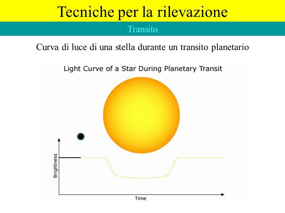 Tecniche per la rilevazione Transito Curva di luce di una stella durante un transito planetario