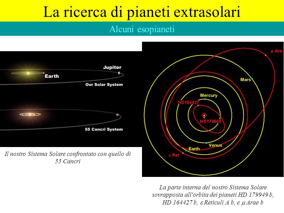La ricerca di pianeti extrasolari Il nostro Sistema Solare confrontato con quello di 55 Cancri La parte interna del nostro Sistema Solare sovrapposta