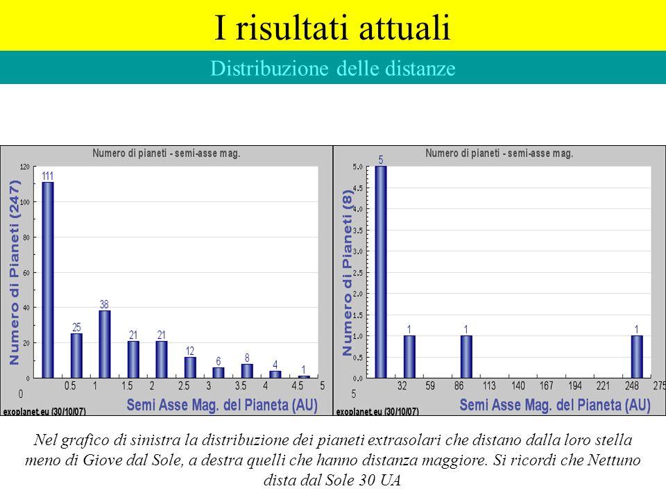 I risultati attuali Distribuzione delle distanze Nel grafico di sinistra la distribuzione dei pianeti extrasolari che distano dalla loro stella meno d