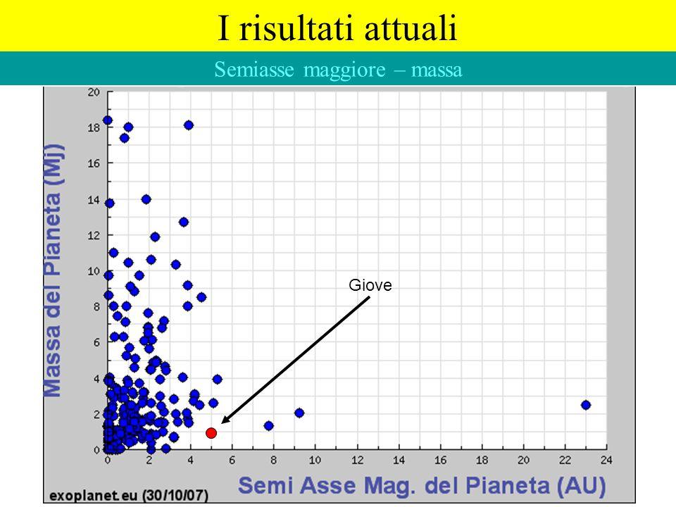 I risultati attuali Semiasse maggiore – massa Giove
