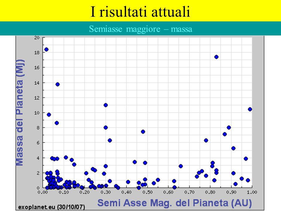 I risultati attuali Semiasse maggiore – massa