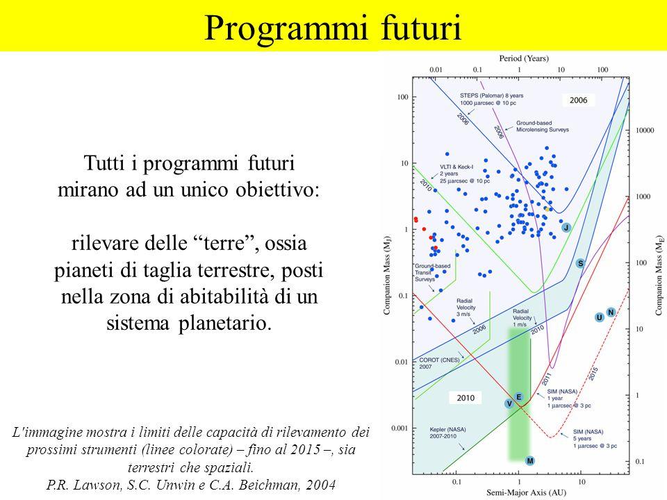 Programmi futuri Tutti i programmi futuri mirano ad un unico obiettivo: rilevare delle terre, ossia pianeti di taglia terrestre, posti nella zona di a