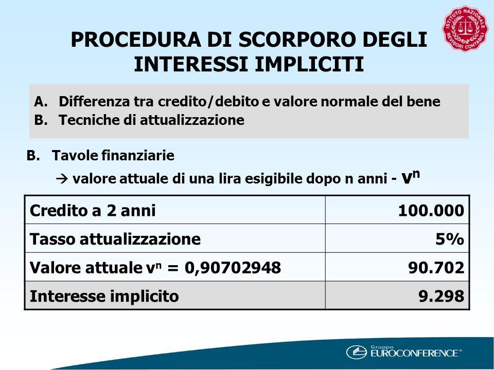 PROCEDURA DI SCORPORO DEGLI INTERESSI IMPLICITI A.Differenza tra credito/debito e valore normale del bene B.Tecniche di attualizzazione B. Tavole fina