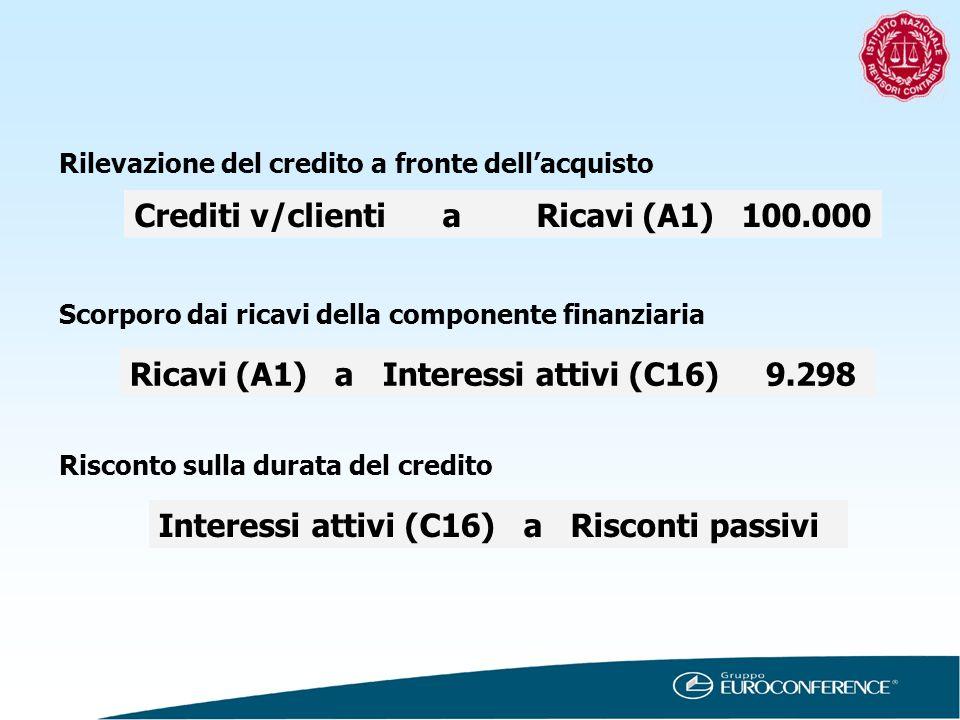 Rilevazione del credito a fronte dellacquisto Crediti v/clienti a Ricavi (A1) 100.000 Scorporo dai ricavi della componente finanziaria Ricavi (A1) a I