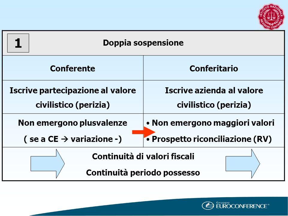 Doppia sospensione ConferenteConferitario Iscrive partecipazione al valore civilistico (perizia) Iscrive azienda al valore civilistico (perizia) Non e
