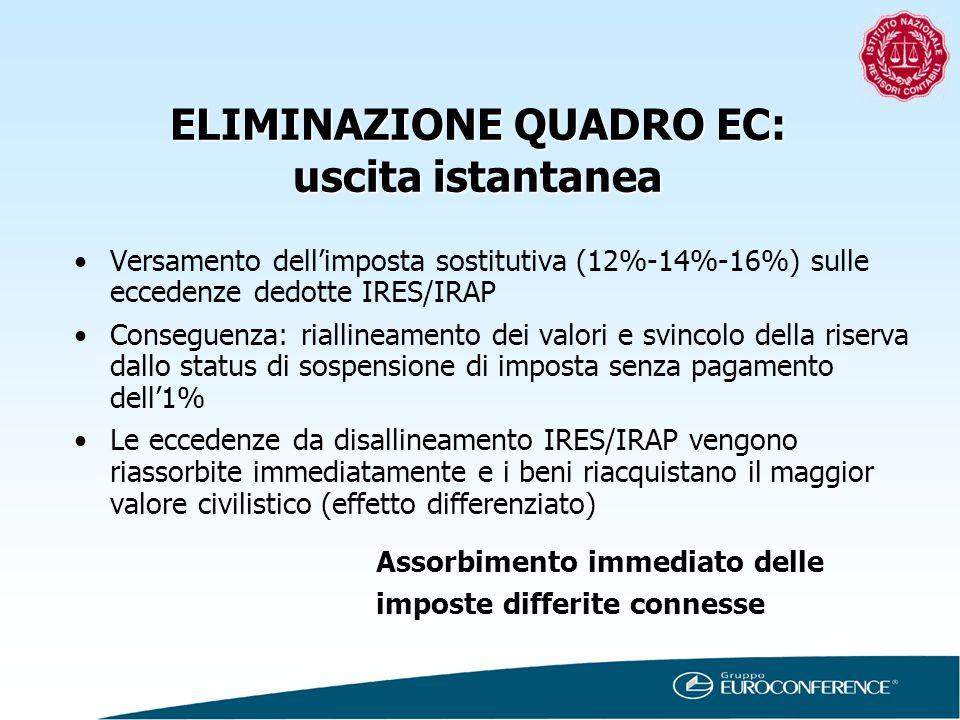 ELIMINAZIONE QUADRO EC: uscita istantanea Versamento dellimposta sostitutiva (12%-14%-16%) sulle eccedenze dedotte IRES/IRAP Conseguenza: riallineamen