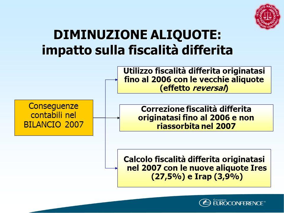 DIMINUZIONE ALIQUOTE: impatto sulla fiscalità differita Conseguenze contabili nel BILANCIO 2007 Utilizzo fiscalità differita originatasi fino al 2006