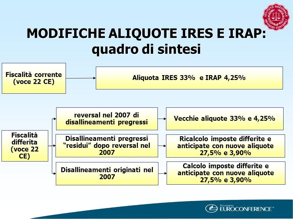 Fiscalità corrente (voce 22 CE) Fiscalità differita (voce 22 CE) Aliquota IRES 33% e IRAP 4,25% reversal nel 2007 di disallineamenti pregressi Disalli