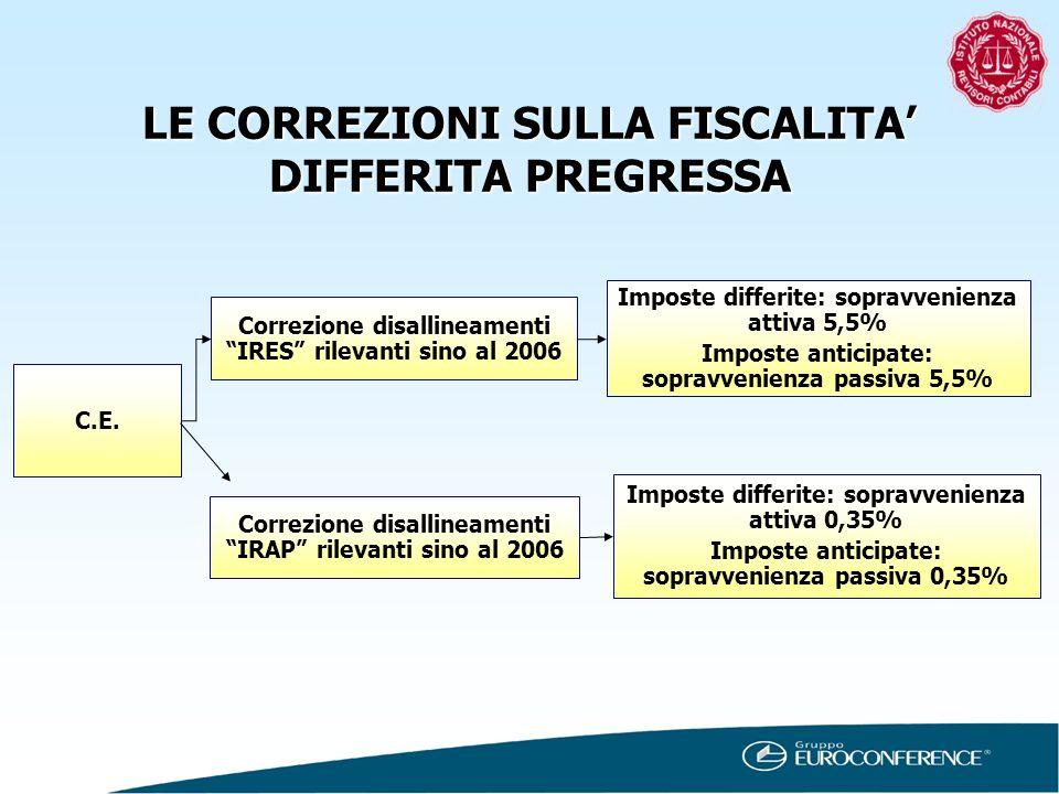 C.E. Correzione disallineamenti IRES rilevanti sino al 2006 Correzione disallineamenti IRAP rilevanti sino al 2006 Imposte differite: sopravvenienza a