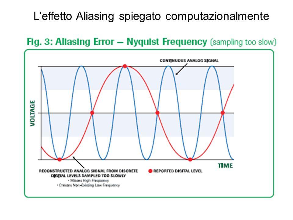 Leffetto Aliasing spiegato computazionalmente
