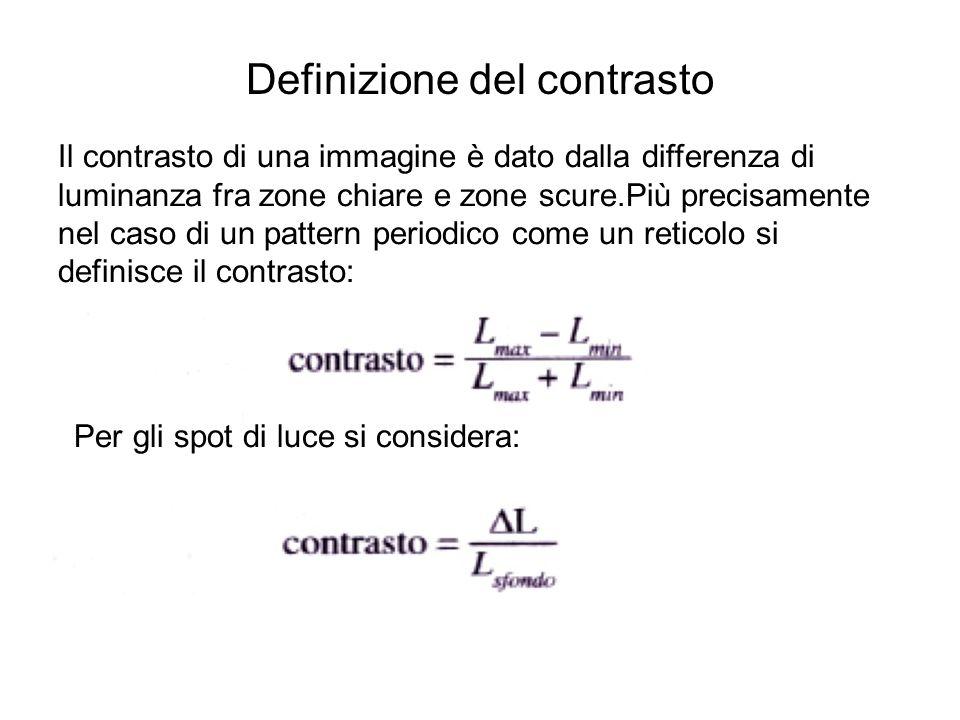 Definizione del contrasto Il contrasto di una immagine è dato dalla differenza di luminanza fra zone chiare e zone scure.Più precisamente nel caso di un pattern periodico come un reticolo si definisce il contrasto: Per gli spot di luce si considera: