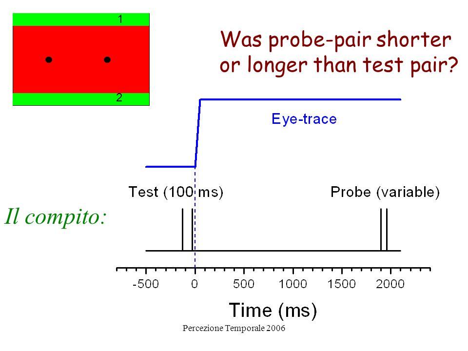 Percezione Temporale 2006 Contrazione temporale I risultati dellEsperimento 1: -400 –200 ms -100 –50 ms