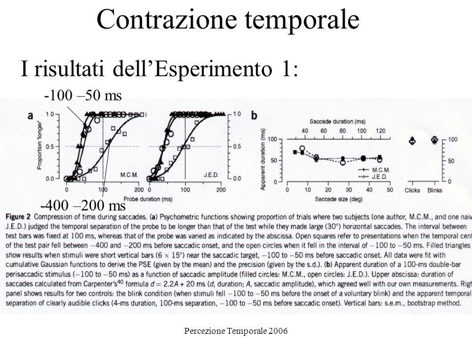 Percezione Temporale 2006 Contrazione temporale La relazione fra la compressione saccadica e la presentazione degli stimoli rispetto allinizio della saccade: