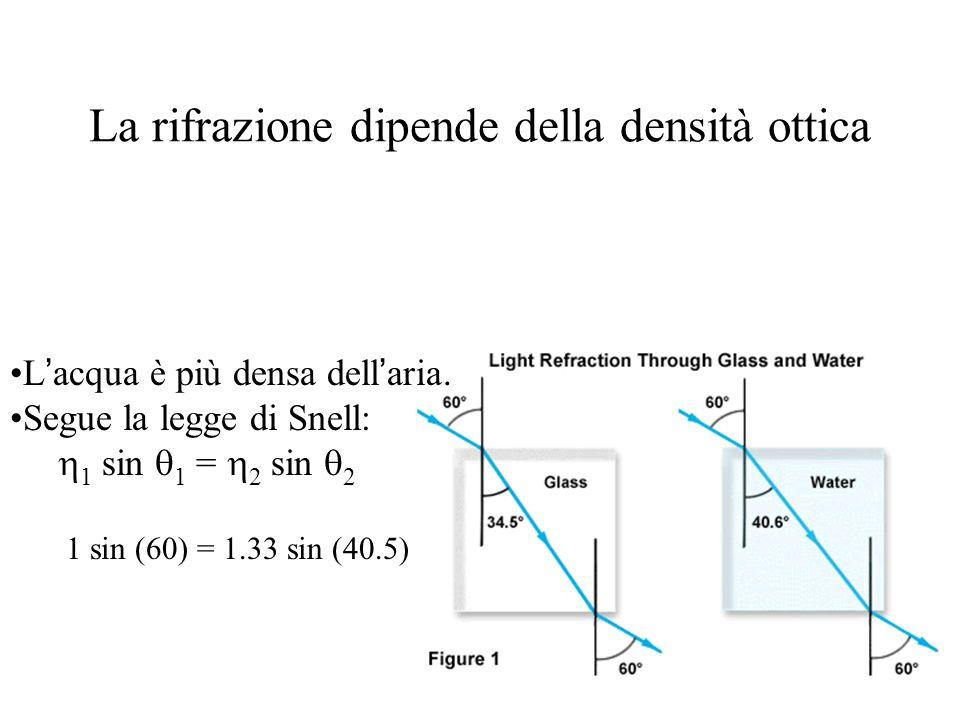 La rifrazione dipende della densità ottica L acqua è più densa dell aria. Segue la legge di Snell: 1 sin 1 = 2 sin 2 1 sin (60) = 1.33 sin (40.5)