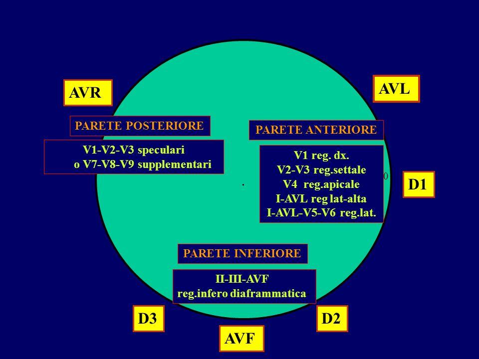 . AVR AVL AVF D1 D2D3 0 PARETE ANTERIORE PARETE INFERIORE PARETE POSTERIORE V1-V2-V3 speculari o V7-V8-V9 supplementari V1 reg. dx. V2-V3 reg.settale