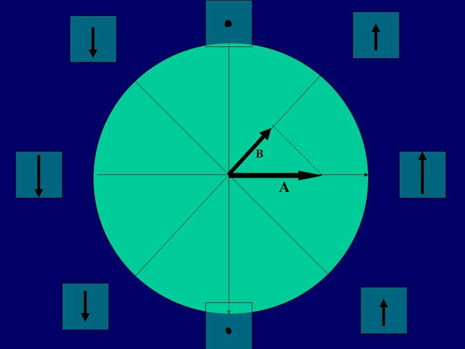 PROPRIETA FISIOLOGICHE CELLULE MIOCARDICHE AUTOMATICITA ECCITABILITA CONDUTTIVITA CONTRATTILITA - Capacita di dare inizio ad un impulso - Capacita di produrre un azione meccanica - Capacita di rispondere ad un impulso - Capacita di trasmettere un impulso