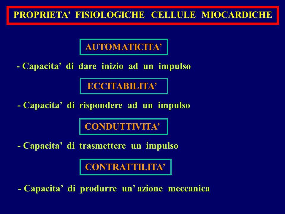 FREQUENZA della FORMAZIONE dell IMPULSO Frequenza intrinseca SEGNAPASSI (impulsi al minuto) - NODO SA ------------- 60 - 120 - VENTRICOLI ---------- 20 - 40 - GIUNZIONE AV ------ 40 - 60