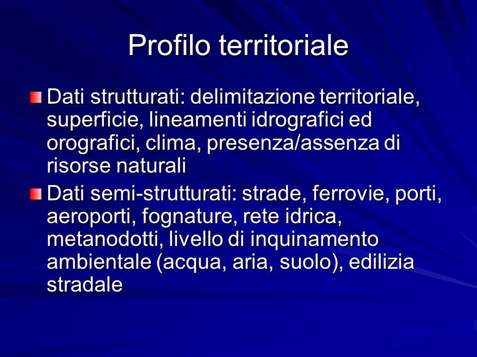 Profilo territoriale Dati strutturati: delimitazione territoriale, superficie, lineamenti idrografici ed orografici, clima, presenza/assenza di risors