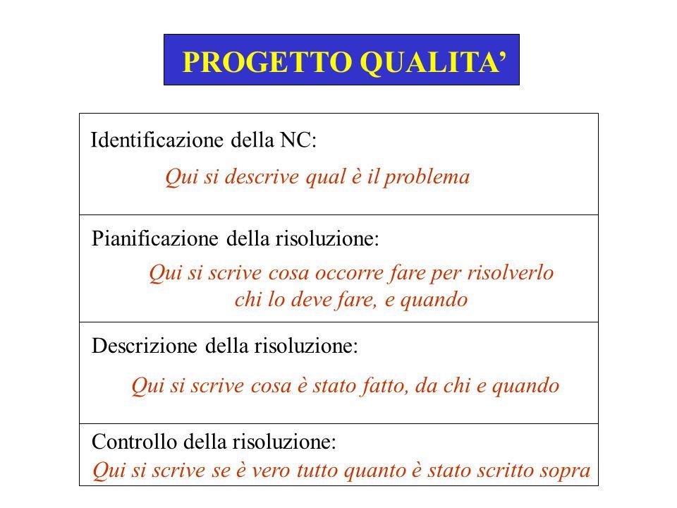 PROGETTO QUALITA IL RAPPORTO DI V.I.