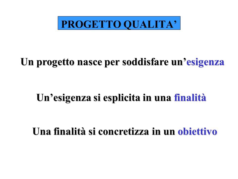 PROGETTO QUALITA Ogni attività può essere considerata un progetto Un progetto risponde a criteri di qualità se è controllato
