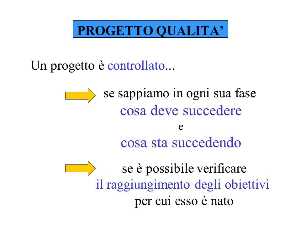 PROGETTO QUALITA se sappiamo in ogni sua fase cosa deve succedere e cosa sta succedendo se è possibile verificare il raggiungimento degli obiettivi per cui esso è nato Un progetto è controllato...