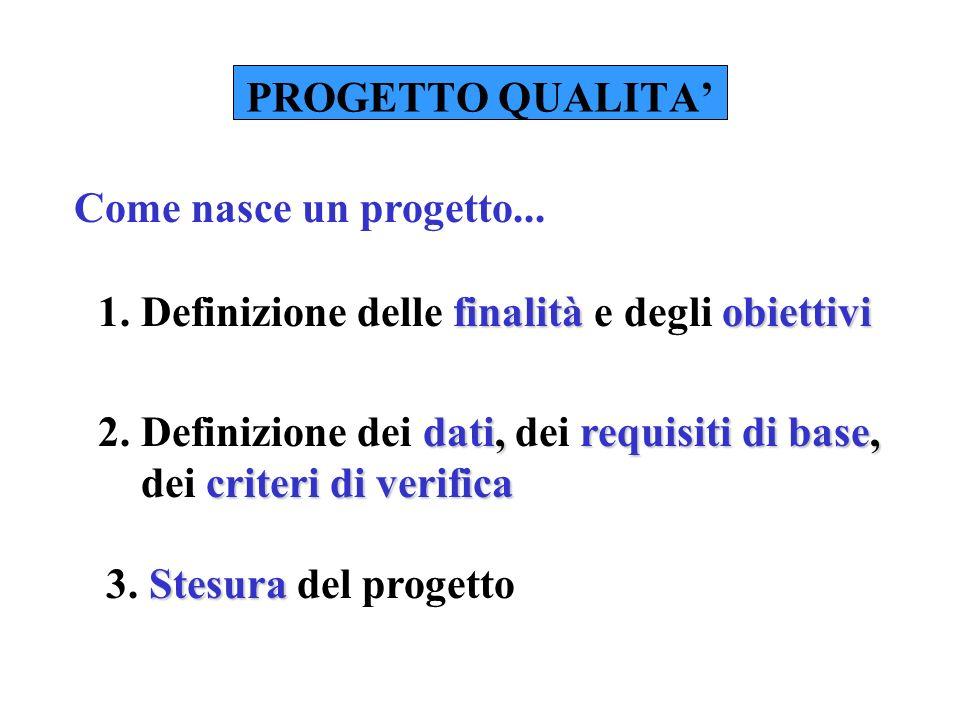 PROGETTO QUALITA 1.Pianificazione della progettazione Come si controlla un progetto...