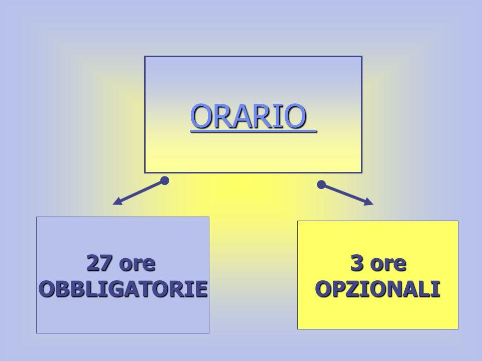 In particolare… Lorario di lezione OBBLIGATORIO è di 891 ore annue che corrispondono in media a circa 27 ore di lezione settimanali.