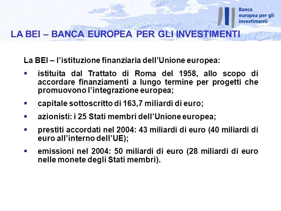 La BEI – listituzione finanziaria dellUnione europea: istituita dal Trattato di Roma del 1958, allo scopo di accordare finanziamenti a lungo termine per progetti che promuovono lintegrazione europea; capitale sottoscritto di 163,7 miliardi di euro; azionisti: i 25 Stati membri dellUnione europea; prestiti accordati nel 2004: 43 miliardi di euro (40 miliardi di euro allinterno dellUE); emissioni nel 2004: 50 miliardi di euro (28 miliardi di euro nelle monete degli Stati membri).