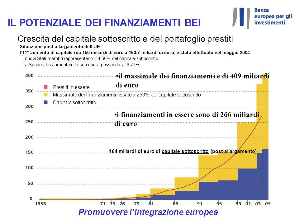 Promuovere lintegrazione europea Crescita del capitale sottoscritto e del portafoglio prestiti il massimale dei finanziamenti è di 409 miliardi di euro i finanziamenti in essere sono di 266 miliardi di euro 164 miliardi di euro di capitale sottoscritto (post-allargamento) Situazione post-allargamento dellUE: l11° aumento di capitale (da 150 miliardi di euro a 163.7 miliardi di euro) è stato effettuato nel maggio 2004 - I nuovi Stati membri rappresentano il 4,56% del capitale sottoscritto - La Spagna ha aumentato la sua quota passando al 9,77% n Prestiti in essere n Massimale dei finanziamenti fissato a 250% del capitale sottoscritto n Capitale sottoscritto IL POTENZIALE DEI FINANZIAMENTI BEI