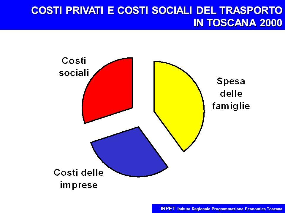 COSTI PRIVATI E COSTI SOCIALI DEL TRASPORTO IN TOSCANA 2000 IRPET Istituto Regionale Programmazione Economica Toscana