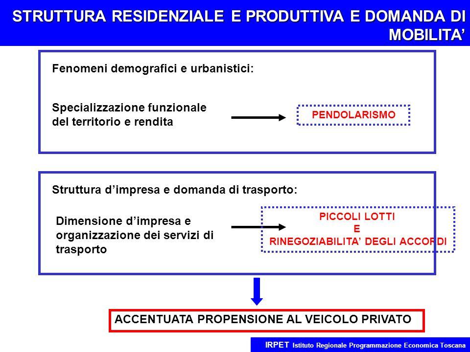 STRUTTURA RESIDENZIALE E PRODUTTIVA E DOMANDA DI MOBILITA IRPET Istituto Regionale Programmazione Economica Toscana Fenomeni demografici e urbanistici