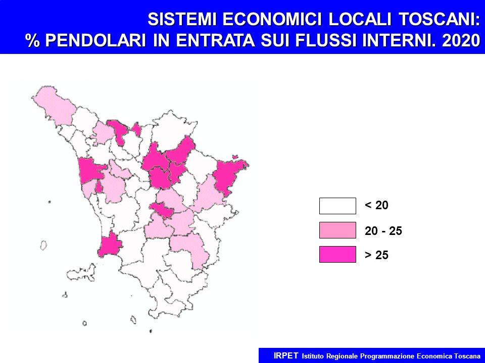 SISTEMI ECONOMICI LOCALI TOSCANI: % PENDOLARI IN ENTRATA SUI FLUSSI INTERNI. 2020 IRPET Istituto Regionale Programmazione Economica Toscana < 20 20 -