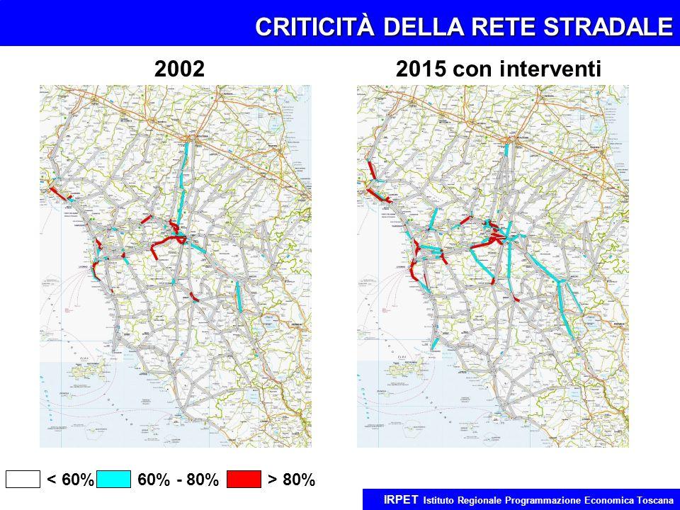 CRITICITÀ DELLA RETE STRADALE IRPET Istituto Regionale Programmazione Economica Toscana < 60% 2002 2015 con interventi 60% - 80%> 80%