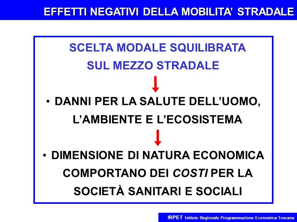 EFFETTI NEGATIVI DELLA MOBILITA STRADALE IRPET Istituto Regionale Programmazione Economica Toscana SCELTA MODALE SQUILIBRATA SUL MEZZO STRADALE DANNI PER LA SALUTE DELLUOMO, LAMBIENTE E LECOSISTEMA DIMENSIONE DI NATURA ECONOMICA COMPORTANO DEI COSTI PER LA SOCIETÀ SANITARI E SOCIALI