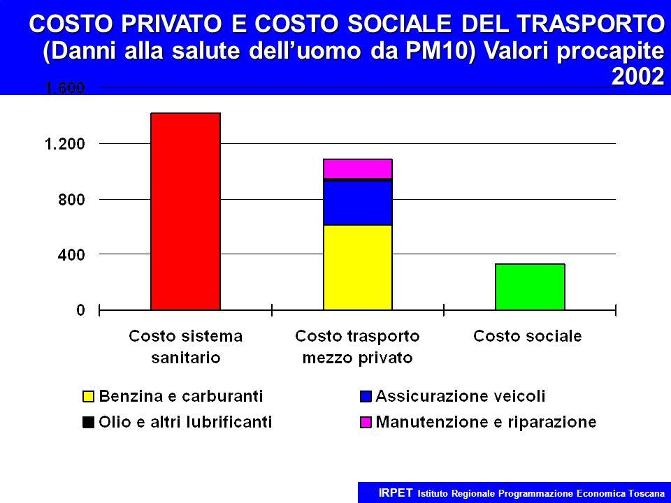 COSTO PRIVATO E COSTO SOCIALE DEL TRASPORTO (Danni alla salute delluomo da PM10) Valori procapite 2002 IRPET Istituto Regionale Programmazione Economica Toscana