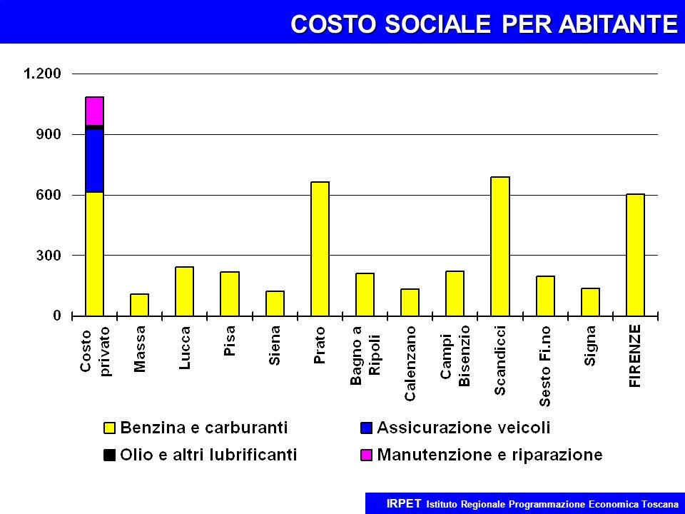 COSTO SOCIALE PER ABITANTE IRPET Istituto Regionale Programmazione Economica Toscana