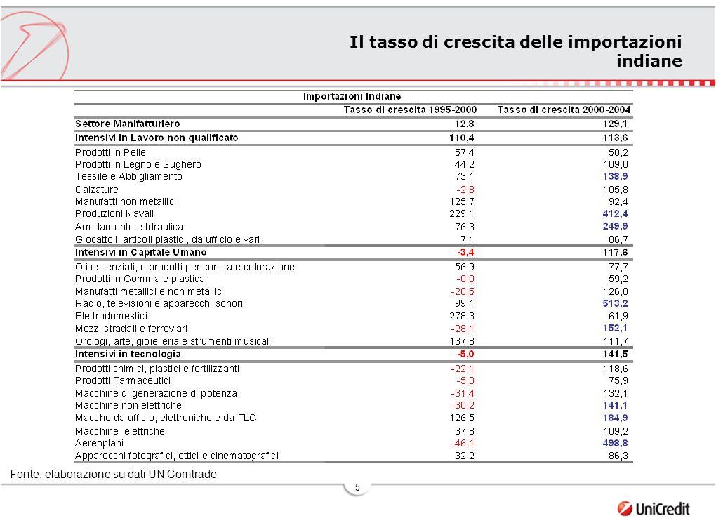 5 Il tasso di crescita delle importazioni indiane Fonte: elaborazione su dati UN Comtrade