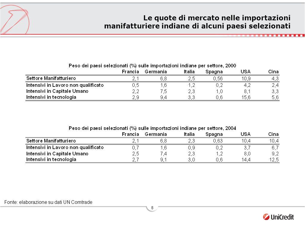 9 Le quote di mercato nelle importazioni manifatturiere indiane di alcuni paesi selezionati Fonte: elaborazione su dati UN Comtrade