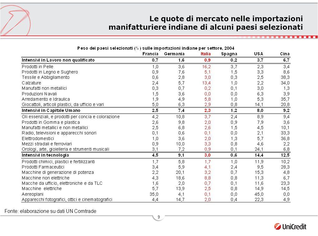 10 Gli investimenti diretti in India di alcuni paesi selezionati Fonte: elaborazione su dati Indian Ministry of Commerce and Industry