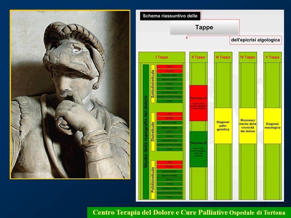 15 Centro Terapia del Dolore e Cure Palliative Ospedale di Tortona