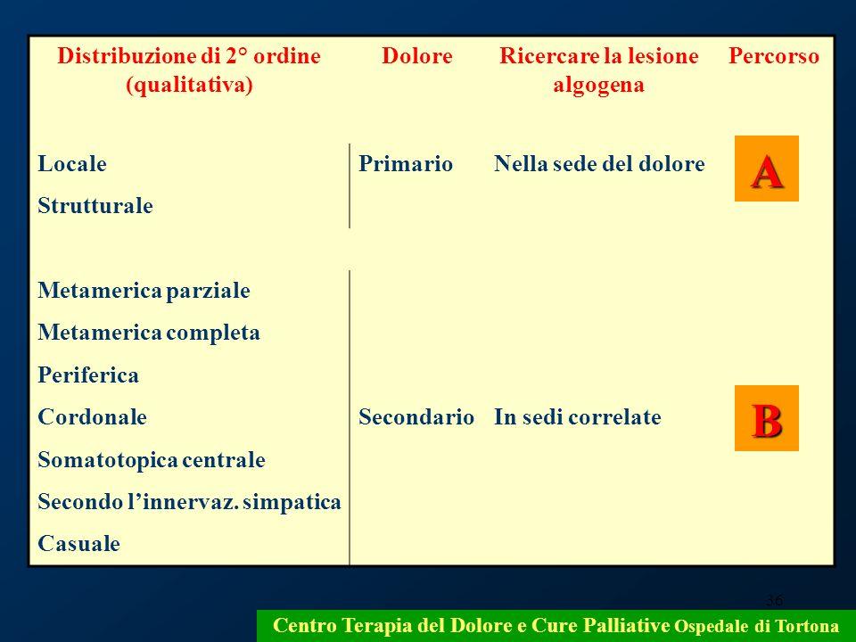 36 Centro Terapia del Dolore e Cure Palliative Ospedale di Tortona Distribuzione di 2° ordine (qualitativa) DoloreRicercare la lesione algogena Percor