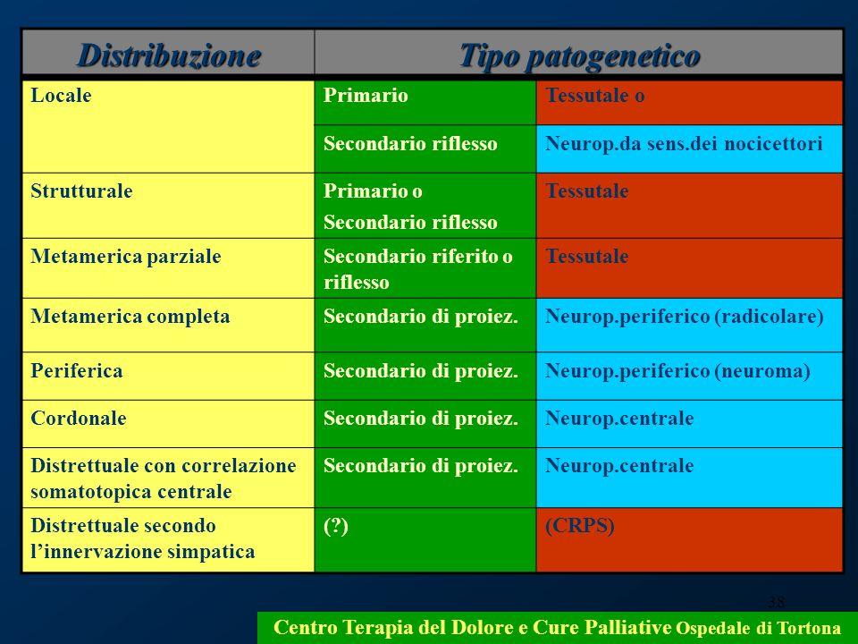 38 Centro Terapia del Dolore e Cure Palliative Ospedale di Tortona Distribuzione Tipo patogenetico LocalePrimarioTessutale o Secondario riflessoNeurop