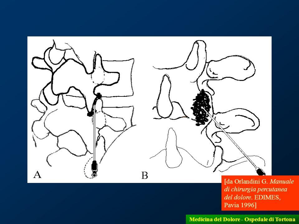 15 [da Orlandini G. Manuale di chirurgia percutanea del dolore. EDIMES, Pavia 1996] Medicina del Dolore - Ospedale di Tortona