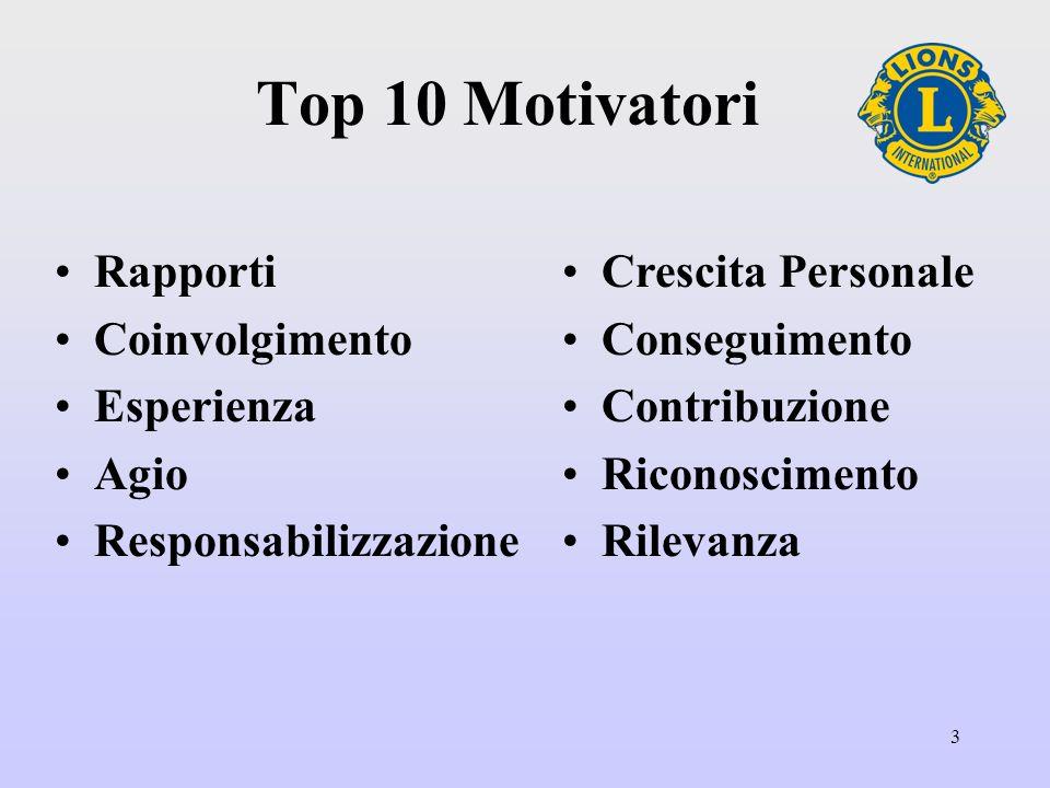 3 Top 10 Motivatori Rapporti Coinvolgimento Esperienza Agio Responsabilizzazione Crescita Personale Conseguimento Contribuzione Riconoscimento Rilevanza