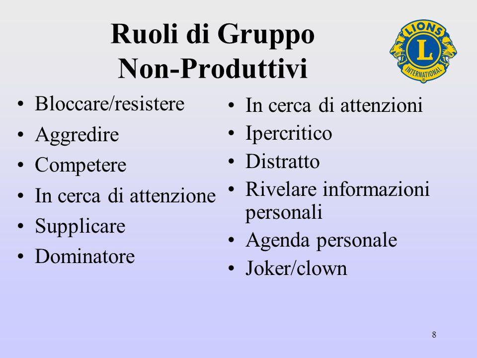 8 Ruoli di Gruppo Non-Produttivi Bloccare/resistere Aggredire Competere In cerca di attenzione Supplicare Dominatore In cerca di attenzioni Ipercritico Distratto Rivelare informazioni personali Agenda personale Joker/clown