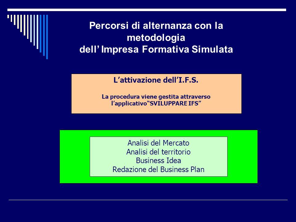 Lattivazione dellI.F.S. La procedura viene gestita attraverso lapplicativoSVILUPPARE IFS Analisi del Mercato Analisi del territorio Business Idea Reda