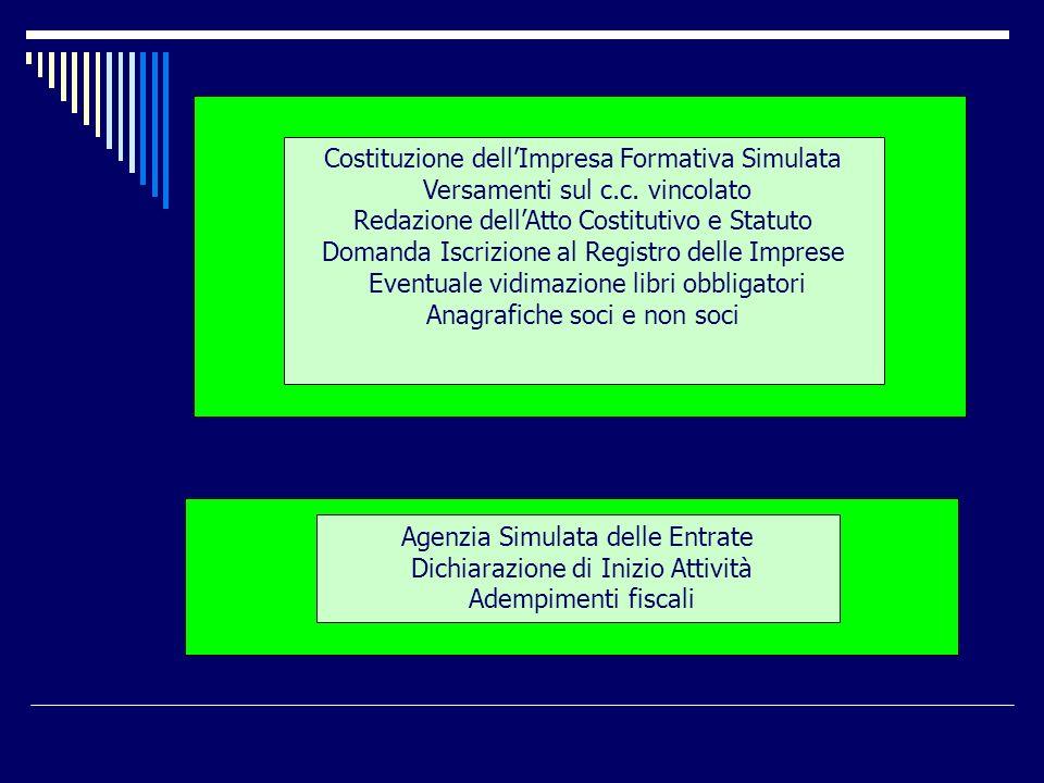 Costituzione dellImpresa Formativa Simulata Versamenti sul c.c. vincolato Redazione dellAtto Costitutivo e Statuto Domanda Iscrizione al Registro dell