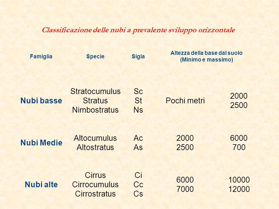Classificazione delle nubi a prevalente sviluppo orizzontale FamigliaSpecieSigla Altezza della base dal suolo (Minimo e massimo) Nubi basse Stratocumu